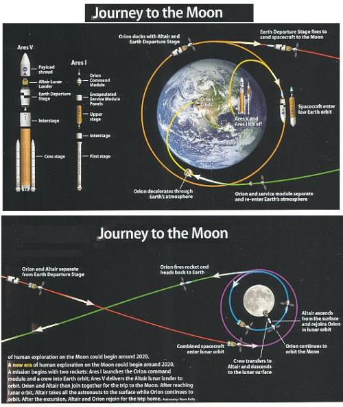 Orion Spacecraft Trip Path  To The Moon